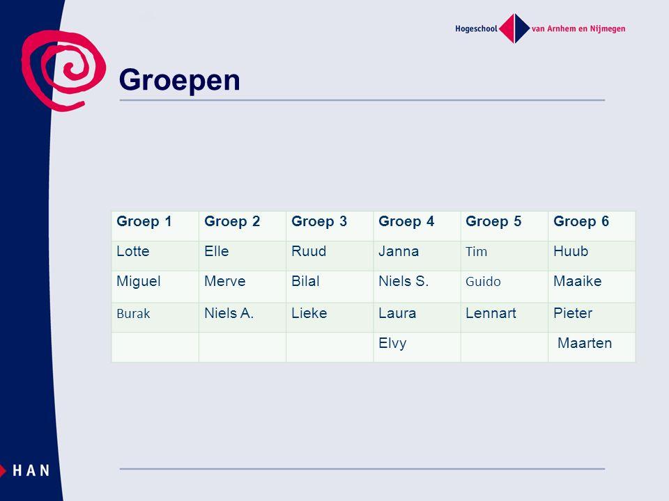 Groepen Groep 1Groep 2Groep 3Groep 4Groep 5Groep 6 LotteElleRuudJanna Tim Huub MiguelMerveBilalNiels S.