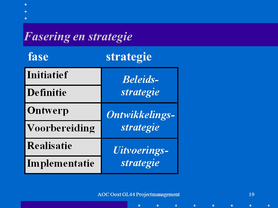 19 Fasering en strategie fase strategie AOC Oost GL44 Projectmanagement