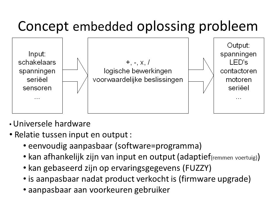 Universele hardware Relatie tussen input en output : eenvoudig aanpasbaar (software=programma) kan afhankelijk zijn van input en output (adaptief (rem