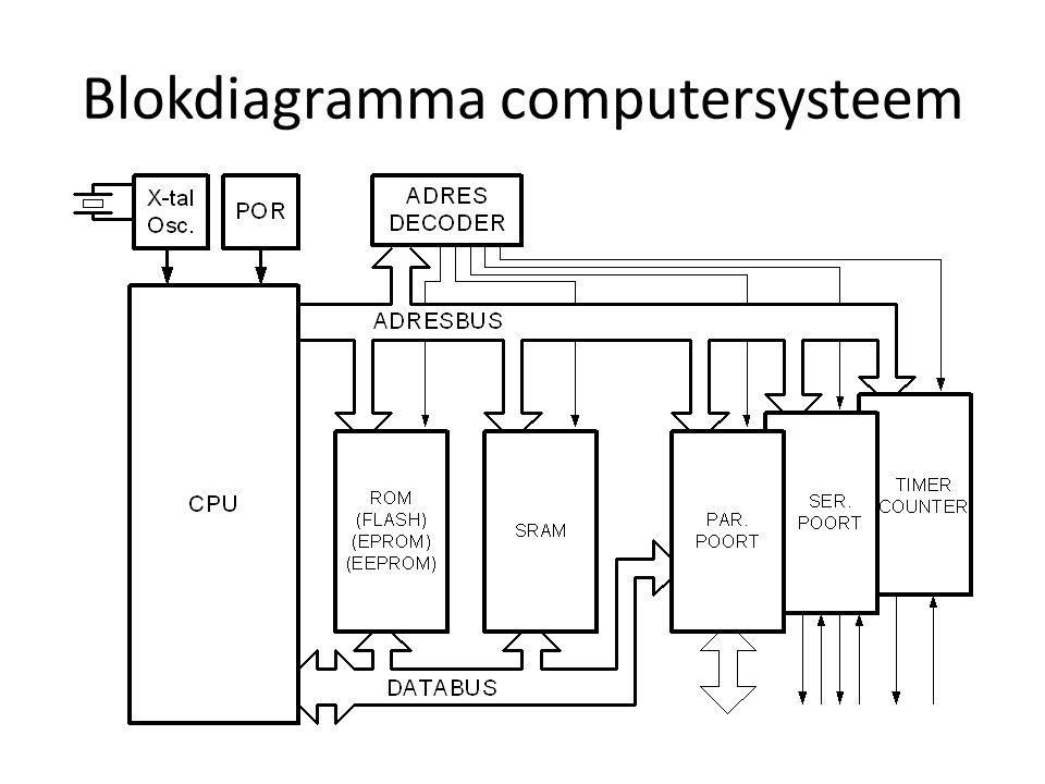 Wat is een microcontroller?