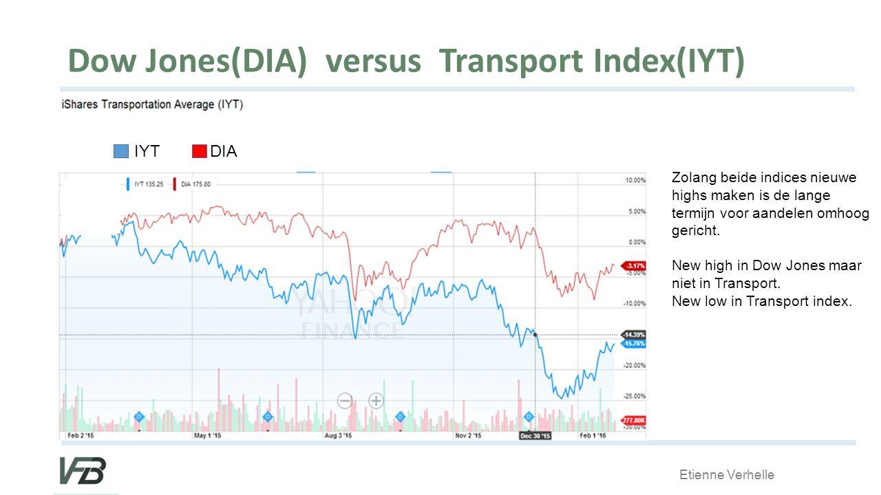 Dow Jones(DIA) versus Transport Index(IYT) Zolang beide indices nieuwe highs maken is de lange termijn voor aandelen omhoog gericht.