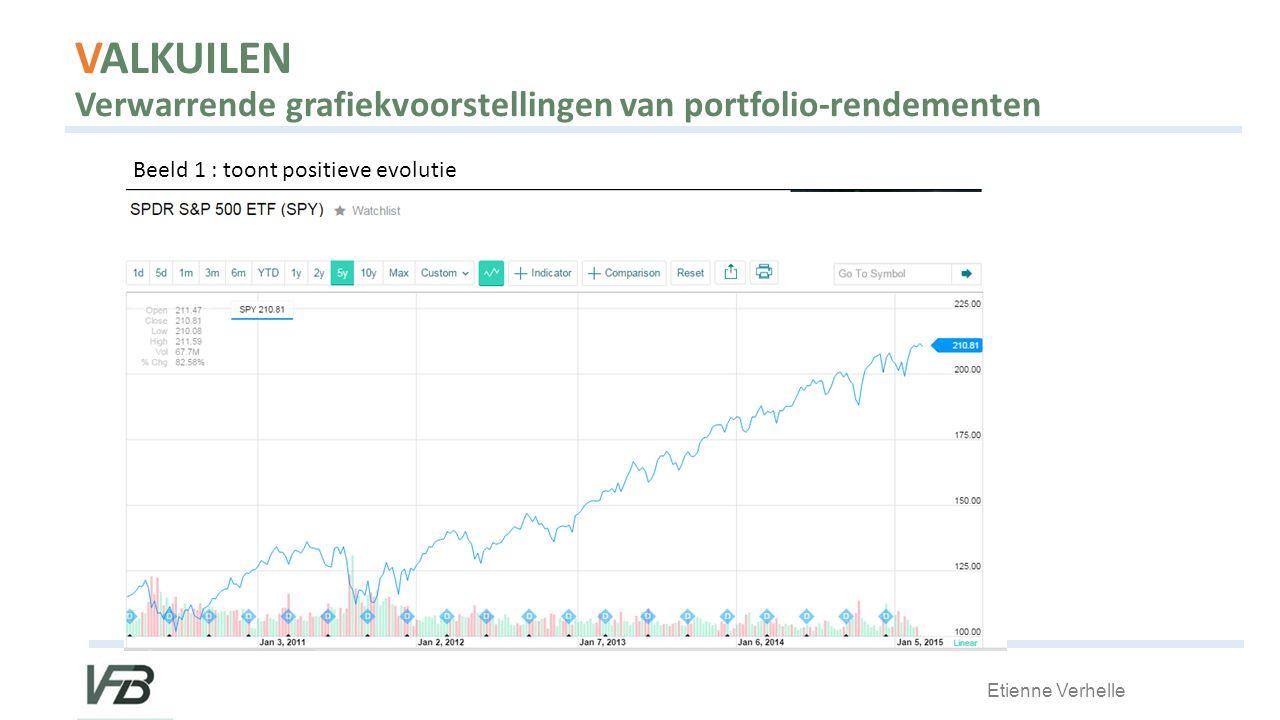Etienne Verhelle VALKUILEN Verwarrende grafiekvoorstellingen van portfolio-rendementen Beeld 1 : toont positieve evolutie