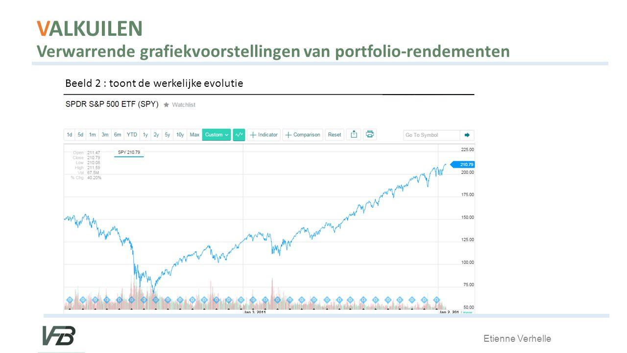 Etienne Verhelle VALKUILEN Verwarrende grafiekvoorstellingen van portfolio-rendementen Beeld 2 : toont de werkelijke evolutie