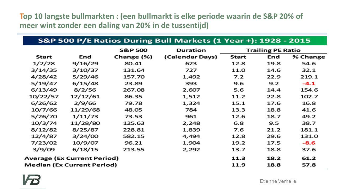 Etienne Verhelle Top 10 langste bullmarkten : (een bullmarkt is elke periode waarin de S&P 20% of meer wint zonder een daling van 20% in de tussentijd)