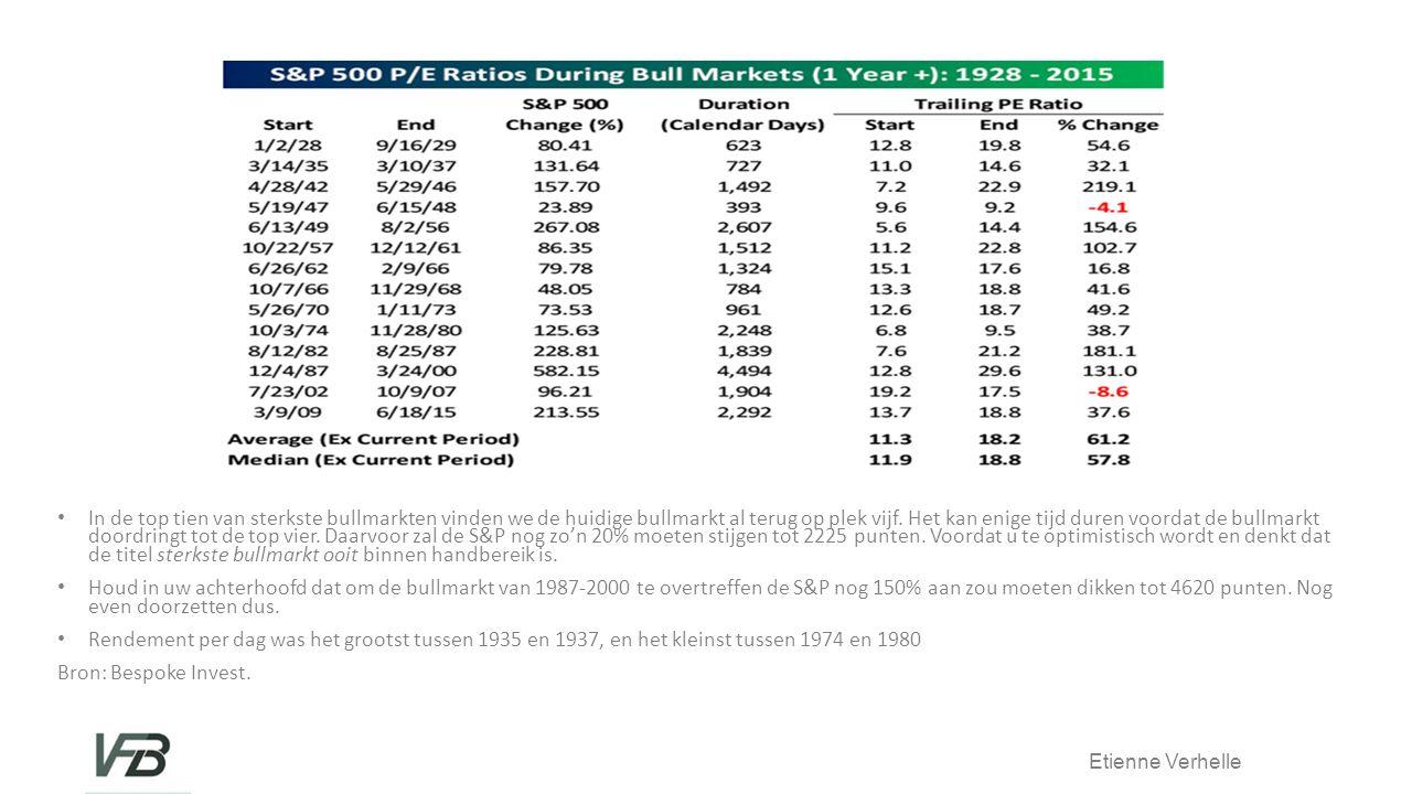 Etienne Verhelle In de top tien van sterkste bullmarkten vinden we de huidige bullmarkt al terug op plek vijf.