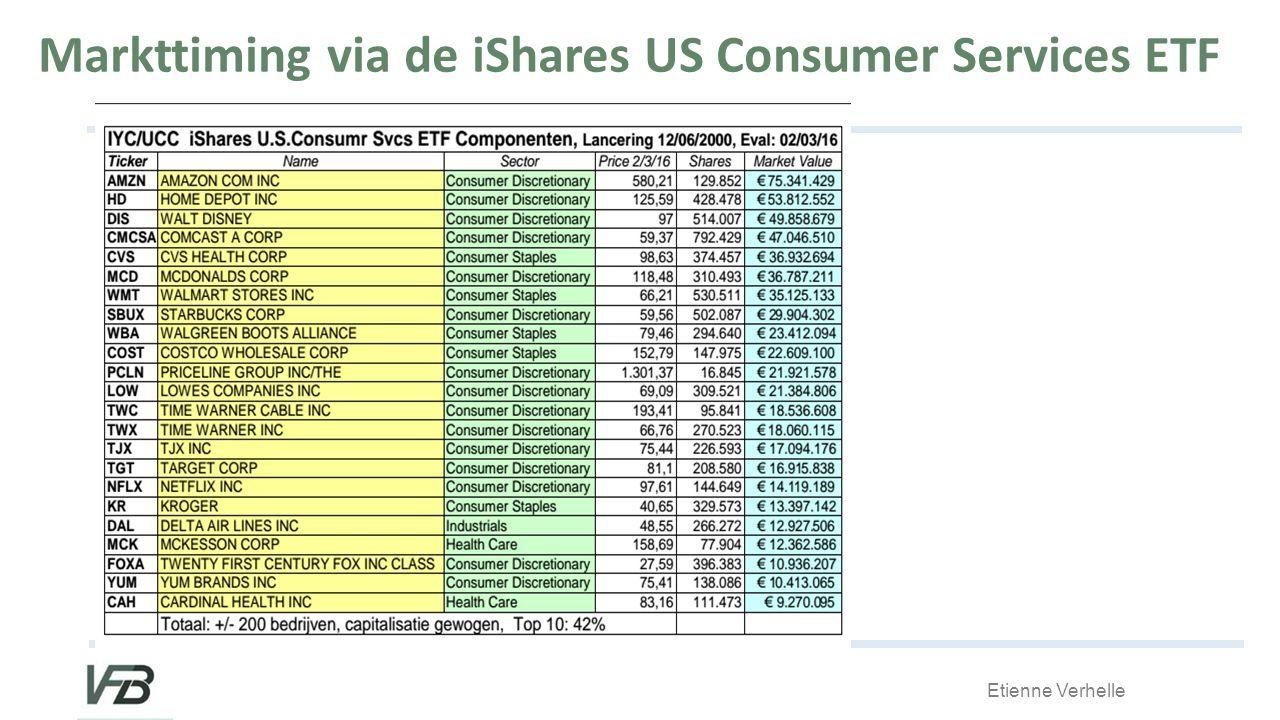 Markttiming via de iShares US Consumer Services ETF