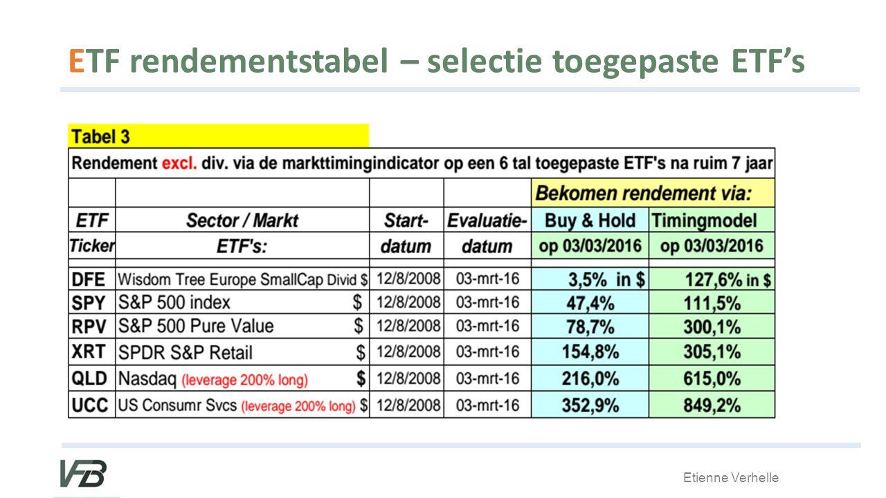 Etienne Verhelle ETF rendementstabel – selectie toegepaste ETF's