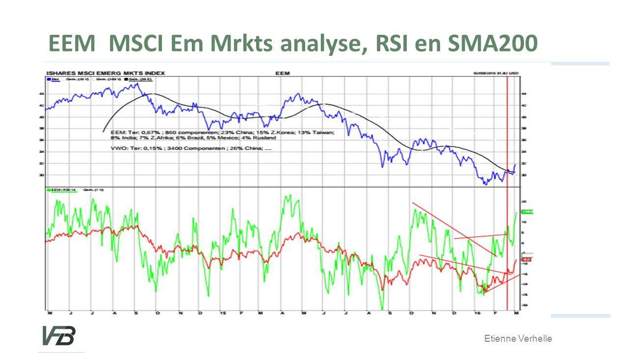 Etienne Verhelle EEM MSCI Em Mrkts analyse, RSI en SMA200