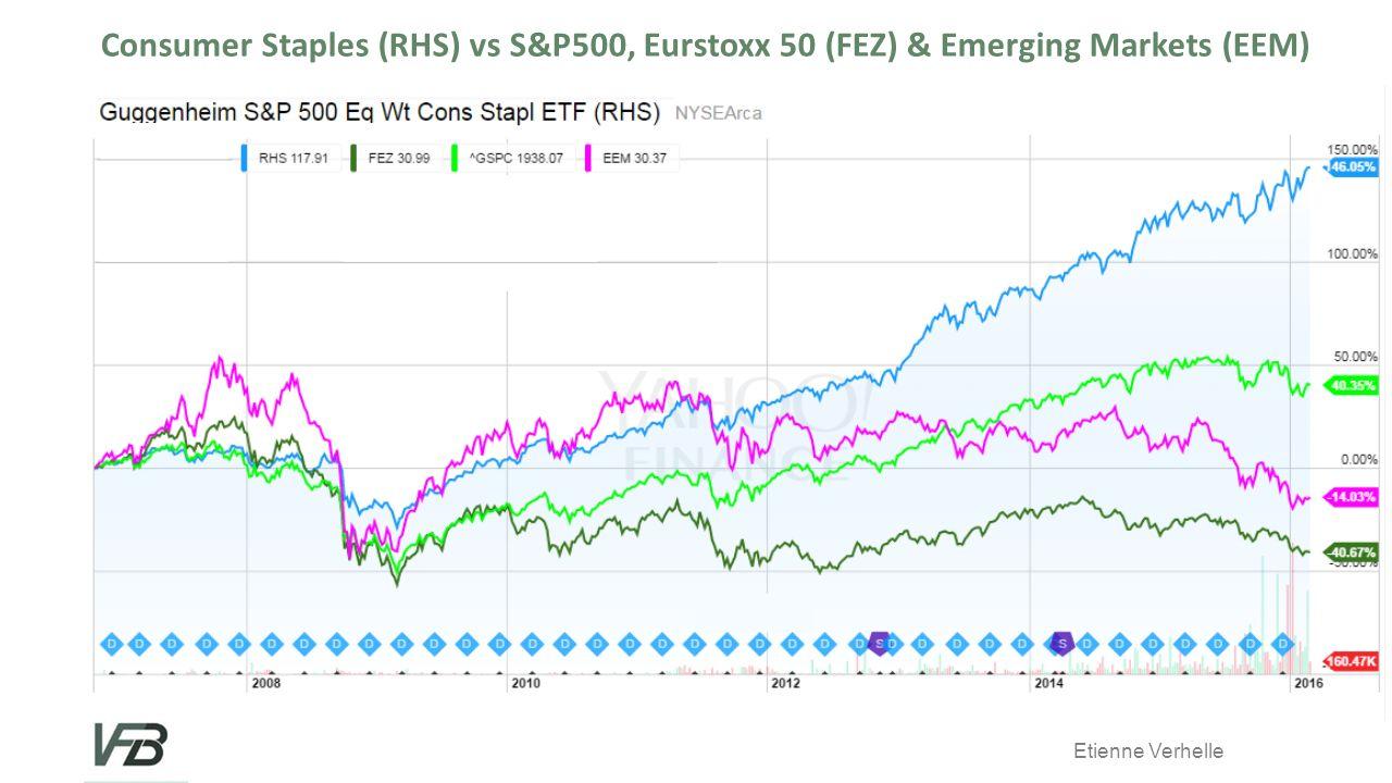 Etienne Verhelle Consumer Staples (RHS) vs S&P500, Eurstoxx 50 (FEZ) & Emerging Markets (EEM)