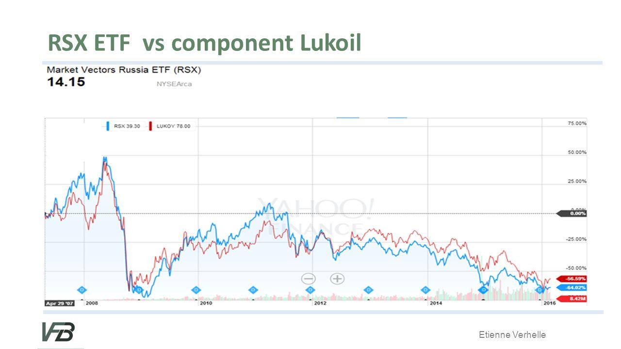 Etienne Verhelle RSX ETF vs component Lukoil