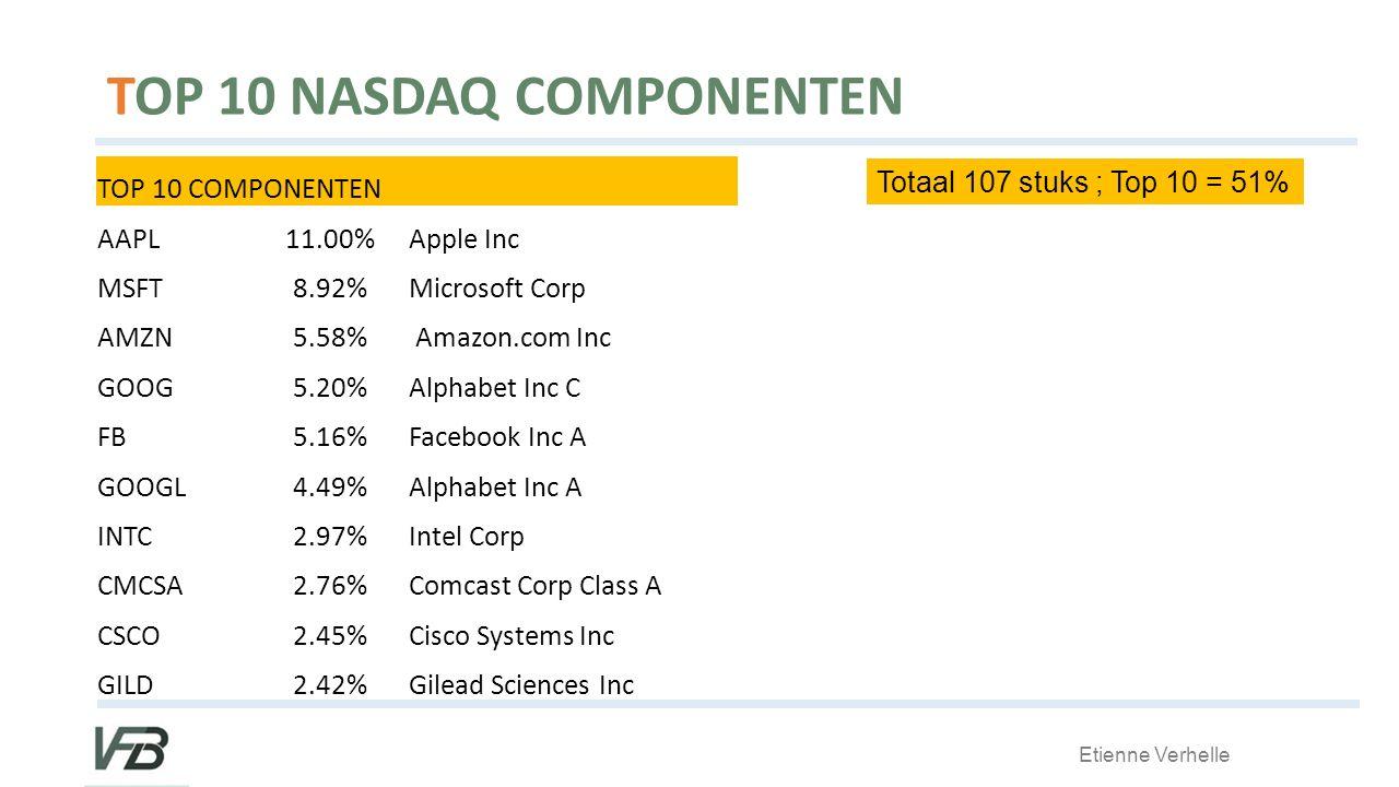 TOP 10 NASDAQ COMPONENTEN TOP 10 COMPONENTEN AAPL11.00%Apple Inc MSFT8.92%Microsoft Corp AMZN5.58% Amazon.com Inc GOOG5.20%Alphabet Inc C FB5.16%Facebook Inc A GOOGL4.49%Alphabet Inc A INTC2.97%Intel Corp CMCSA2.76%Comcast Corp Class A CSCO2.45%Cisco Systems Inc GILD2.42%Gilead Sciences Inc Totaal 107 stuks ; Top 10 = 51%