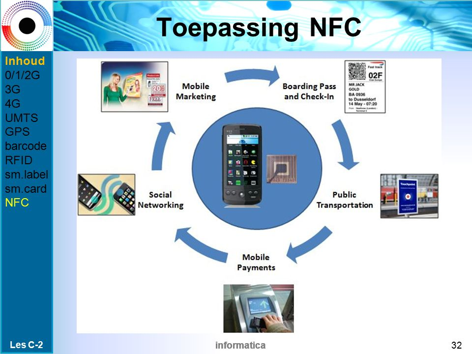 informatica Toepassing NFC Les C-2 32 Inhoud 0/1/2G 3G 4G UMTS GPS barcode RFID sm.label sm.card NFC