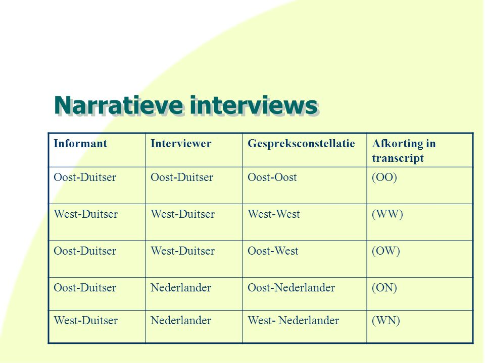 Narratieve interviews InformantInterviewerGespreksconstellatieAfkorting in transcript Oost-Duitser Oost-Oost(OO) West-Duitser West-West(WW) Oost-DuitserWest-DuitserOost-West(OW) Oost-DuitserNederlanderOost-Nederlander(ON) West-DuitserNederlanderWest- Nederlander(WN)