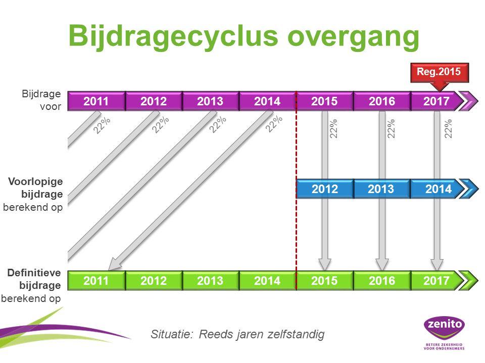 Bijdragecyclus overgang 2011201220132014201520162017 2011201220132014201520162017 Bijdrage voor Voorlopige bijdrage berekend op Definitieve bijdrage berekend op Reg.2015Reg.2016Reg.2017 201220132014 Reg.2015 Situatie:Reeds jaren zelfstandig 22%