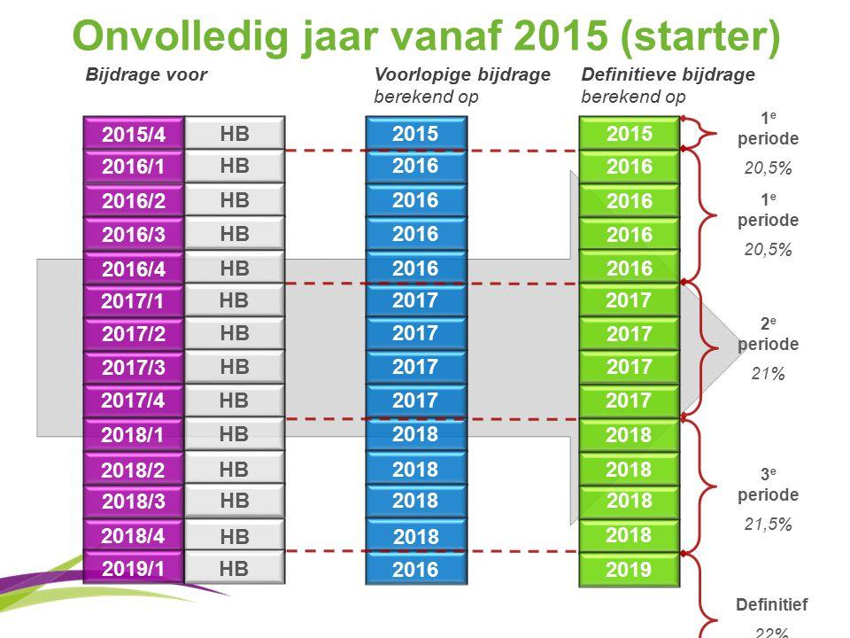 Onvolledig jaar vanaf 2015 (starter) 2016/1 2016/2 2016/3 2016/4 2017/1 2017/2 2017/3 2017/4 2018/1 2018/2 2018/3 2018/4 2015/4 2016 2017 2018 2015 2016 2017 2018 2015 Bijdrage voor Voorlopige bijdrage berekend op Definitieve bijdrage berekend op HB 2019/1 2019 HB 1 e periode 20,5% 1 e periode 20,5% 2 e periode 21% 3 e periode 21,5% 2018 2016 Definitief 22%