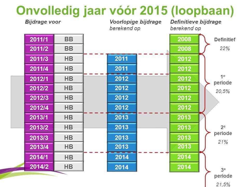 Onvolledig jaar vóór 2015 (loopbaan) 2011/2 2011/3 2011/4 2012/1 2012/2 2012/3 2012/4 2013/1 2013/2 2013/3 2013/4 2014/1 2011/1 2011 2012 2013 2008 2012 2013 2014 2008 Bijdrage voor Voorlopige bijdrage berekend op Definitieve bijdrage berekend op BB HB BB 2014/2 2014 HB 1 e periode 20,5% 2 e periode 21% 3 e periode 21,5% Definitief 22% 2014