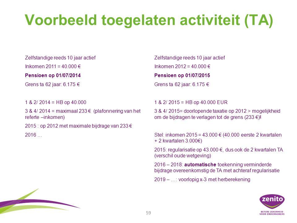 Voorbeeld toegelaten activiteit (TA) 59 Zelfstandige reeds 10 jaar actief Inkomen 2011 = 40.000 € Pensioen op 01/07/2014 Grens ta 62 jaar: 6.175 € 1 & 2/ 2014 = HB op 40.000 3 & 4/ 2014 = maximaal 233 € (plafonnering van het referte –inkomen) 2015 : op 2012 met maximale bijdrage van 233 € 2016 … Zelfstandige reeds 10 jaar actief Inkomen 2012 = 40.000 € Pensioen op 01/07/2015 Grens ta 62 jaar: 6.175 € 1 & 2/ 2015 = HB op 40.000 EUR 3 & 4/ 2015= doorlopende taxatie op 2012 > mogelijkheid om de bijdragen te verlagen tot de grens (233 €).