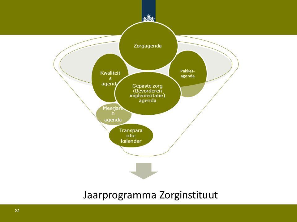 22 Pakket- agenda Meerjare n agenda Zorgagenda Transpara ntie kalender Kwaliteit s agenda Gepaste zorg (Bevorderen implementatie) agenda Jaarprogramma Zorginstituut