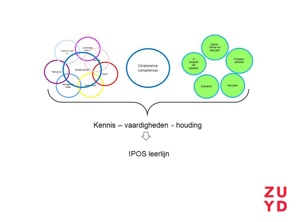 Samen- werken en begrijpen IP zorgplan nen opstellen Verwijzen Evalueren Belangenbeh artiger Teamspeler Levenslang lerende Professional Expert Communi