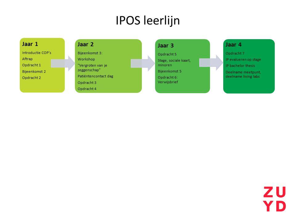 IPOS leerlijn Jaar 1 Introductie COP s Aftrap Opdracht 1 Bijeenkomst 2 Opdracht 2 Jaar 2 Bijeenkomst 3: Workshop Vergroten van je zeggenschap Patiëntencontact dag Opdracht 3 Opdracht 4 Jaar 3 Opdracht 5 Stage, sociale kaart, minoren Bijeenkomst 5 Opdracht 6: Verwijsbrief Jaar 4 Opdracht 7 IP evalueren op stage IP bachelor thesis Deelname meetpunt, deelname living labs