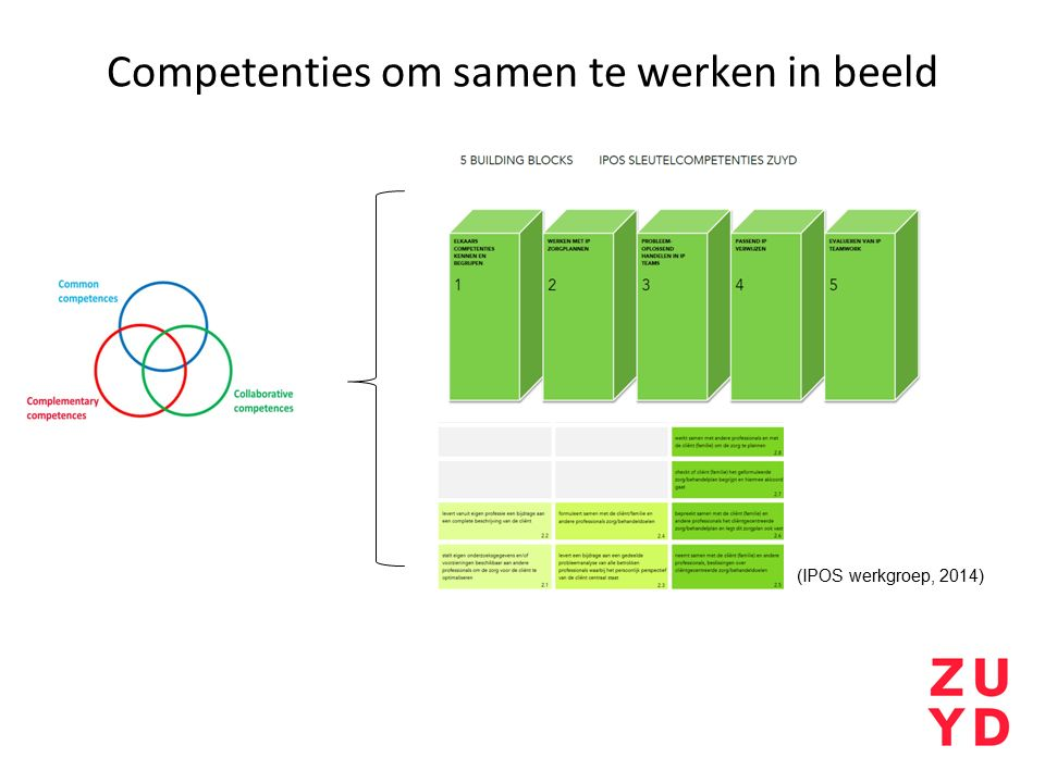 Competenties om samen te werken in beeld (IPOS werkgroep, 2014)