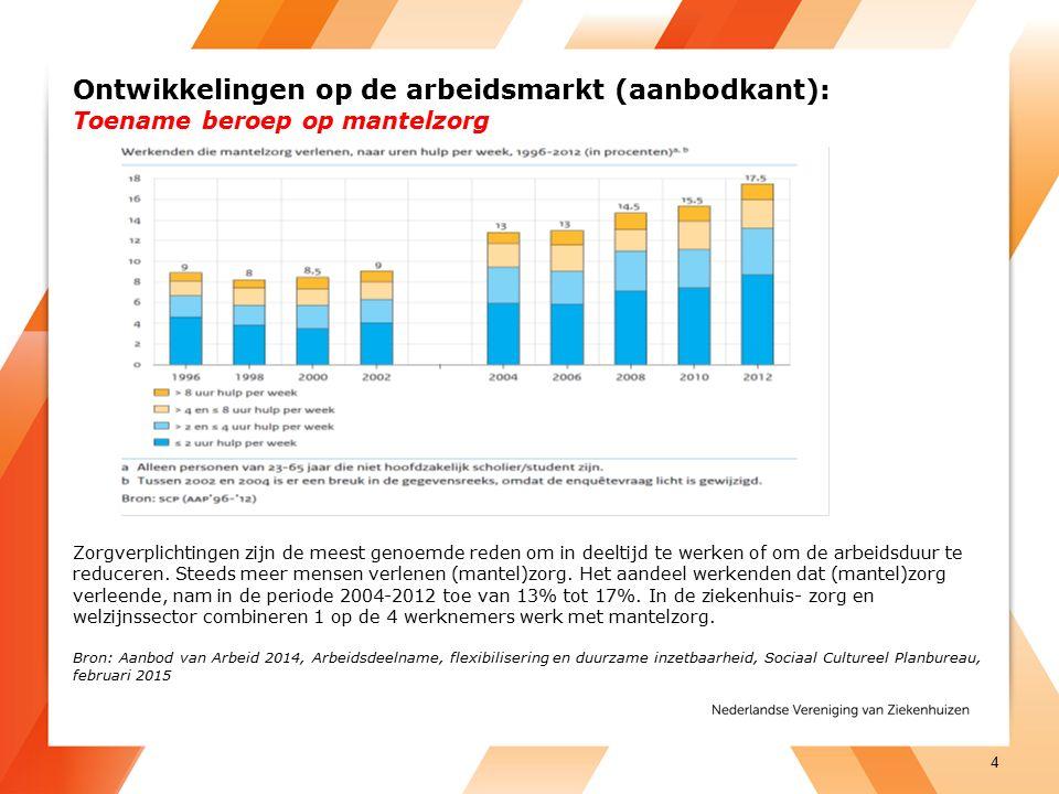 Ontwikkelingen op de arbeidsmarkt (aanbodkant): Toename beroep op mantelzorg Zorgverplichtingen zijn de meest genoemde reden om in deeltijd te werken