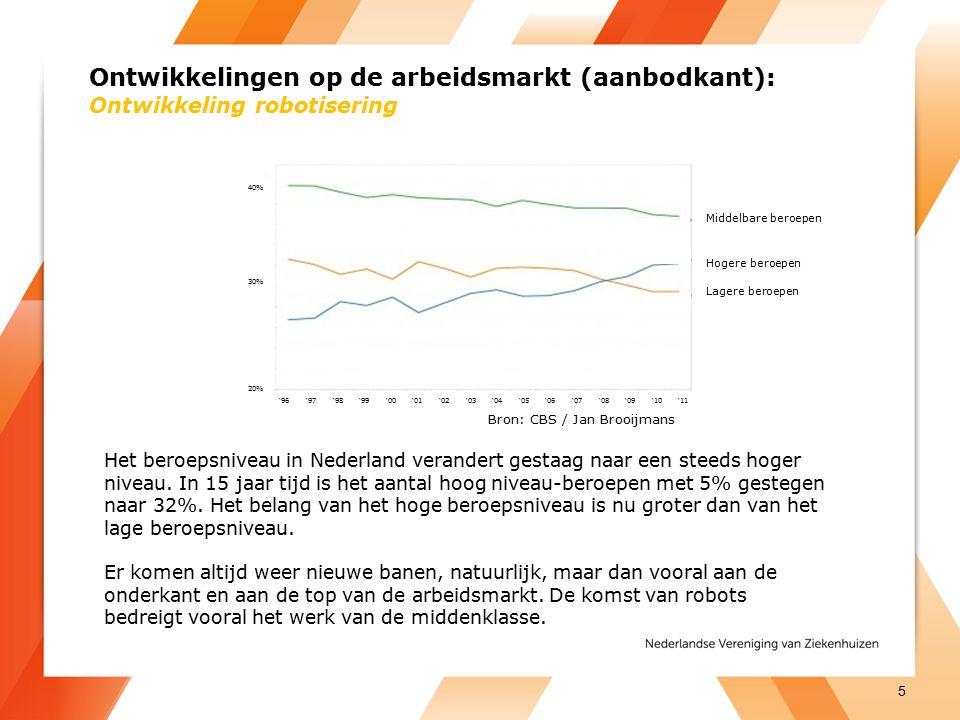Ontwikkelingen op de arbeidsmarkt (aanbodkant): Ontwikkeling robotisering Bron: CBS / Jan Brooijmans Het beroepsniveau in Nederland verandert gestaag