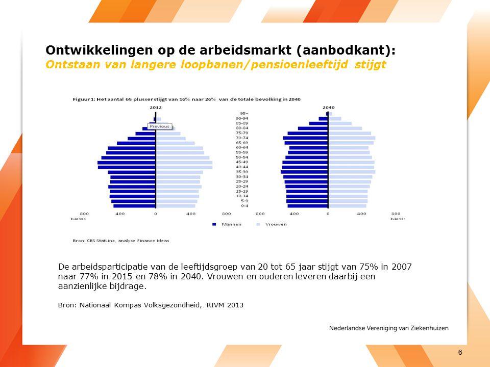 Ontwikkelingen op de arbeidsmarkt (aanbodkant): Ontstaan van langere loopbanen/pensioenleeftijd stijgt De arbeidsparticipatie van de leeftijdsgroep va