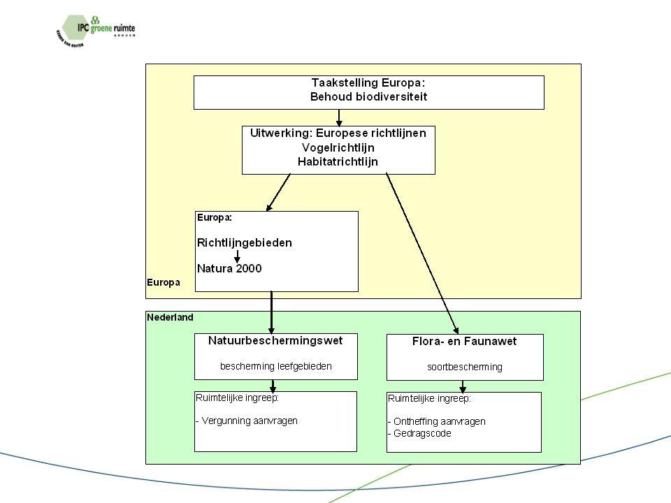 Groene gebieden: Natuurbeschermings wet & Flora- en faunawet VOOR ALLE ANDERE GEBIEDEN: alleen Flora – en faunawet
