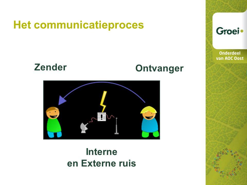 Niveaus van communiceren: