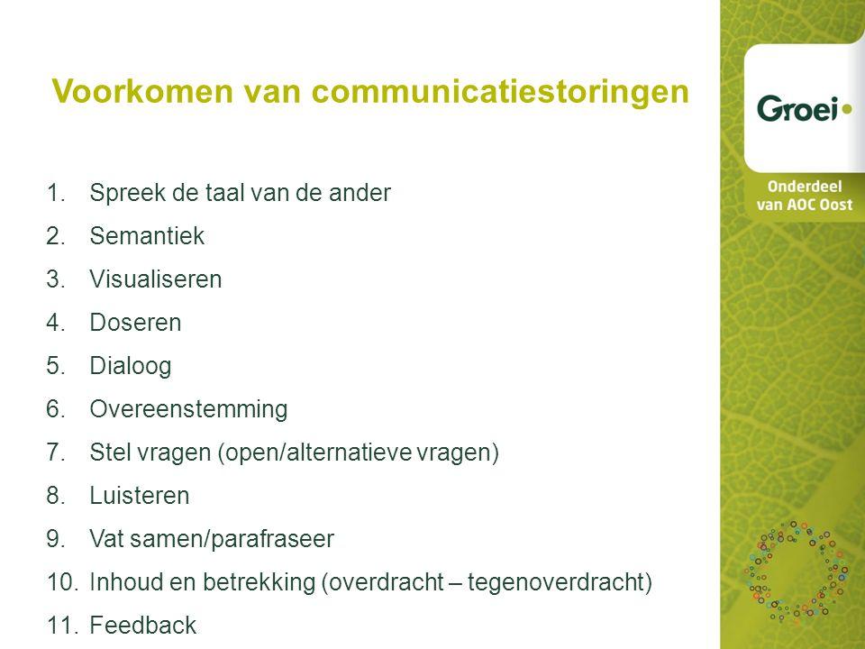 Communicatie Verbale communicatie Alles wat je zegt met woorden. Denotatie (letterlijke betekenis van het woord) en Connotatie (gevoelsbetekenis van w
