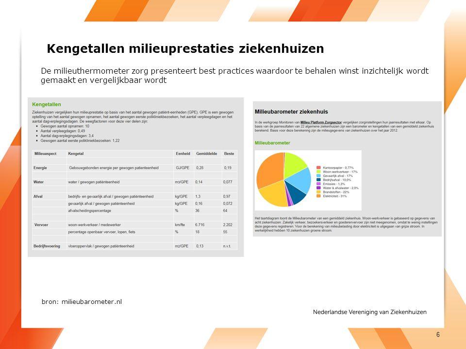 7 Bron: CE Delft, 2014 Aandacht voor energie-efficiëntie: mogelijke energie besparingen bij toepassing van hoogwaardige leidingisolatie in de utiliteit