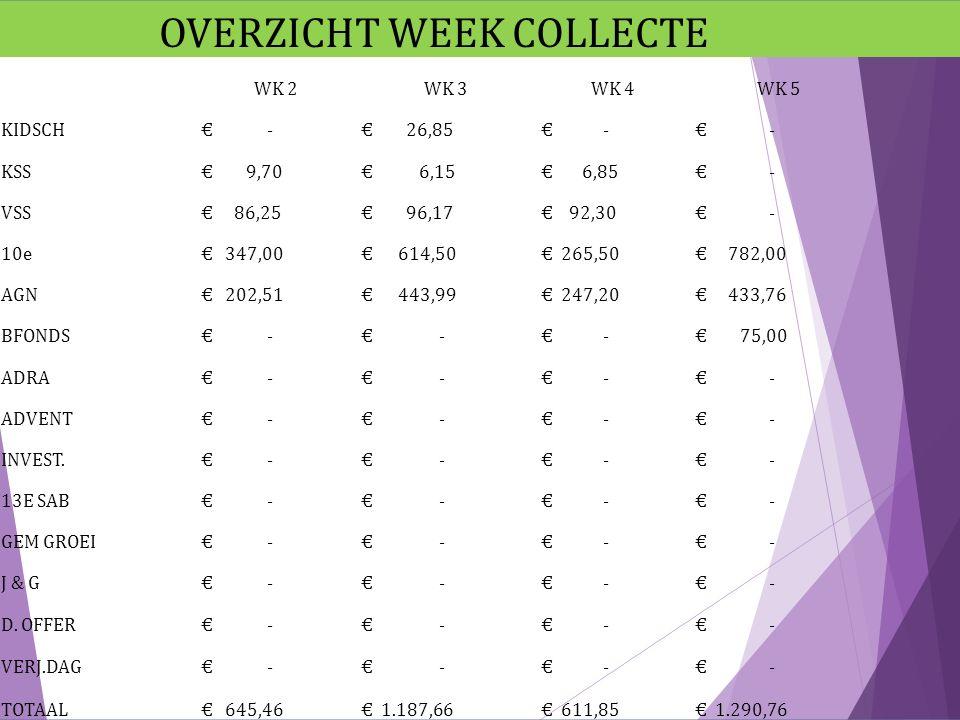 OVERZICHT WEEK COLLECTE WK 2WK 3WK 4WK 5 KIDSCH € - € 26,85 € - KSS € 9,70 € 6,15 € 6,85 € - VSS € 86,25 € 96,17 € 92,30 € - 10e € 347,00 € 614,50 € 2