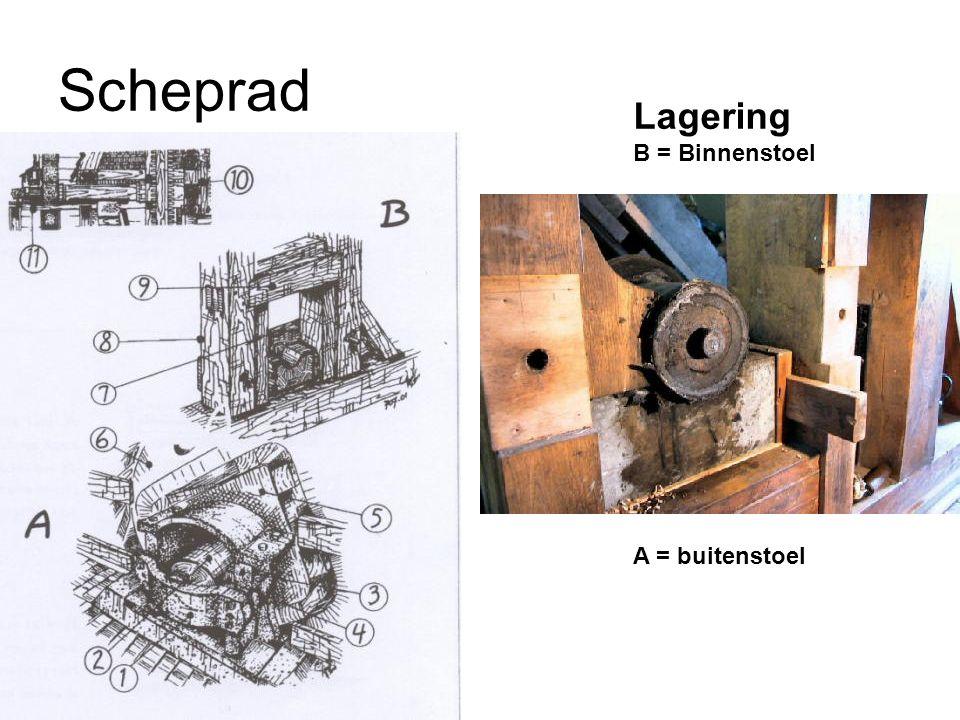 Scheprad Lagering B = Binnenstoel A = buitenstoel