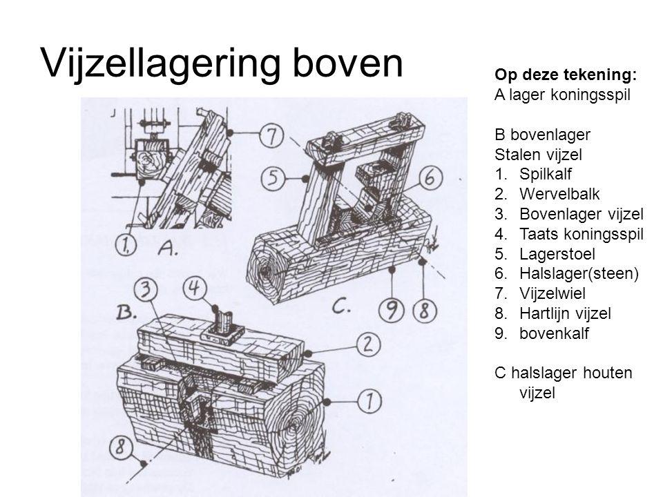 Vijzellagering boven Op deze tekening: A lager koningsspil B bovenlager Stalen vijzel 1.Spilkalf 2.Wervelbalk 3.Bovenlager vijzel 4.Taats koningsspil