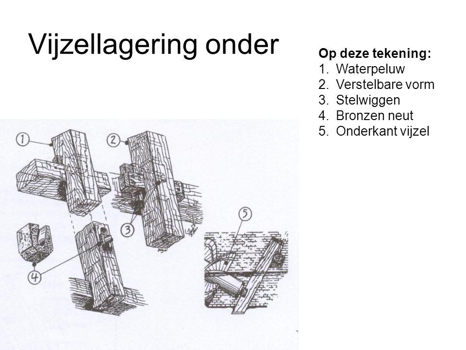 Vijzellagering onder Op deze tekening: 1.Waterpeluw 2.Verstelbare vorm 3.Stelwiggen 4.Bronzen neut 5.Onderkant vijzel