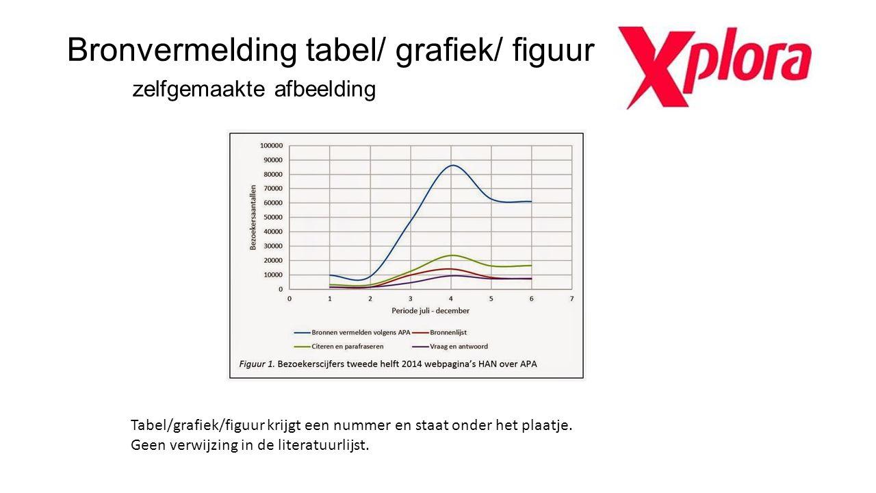 Bronvermelding tabel/ grafiek/ figuur zelfgemaakte afbeelding Tabel/grafiek/figuur krijgt een nummer en staat onder het plaatje. Geen verwijzing in de