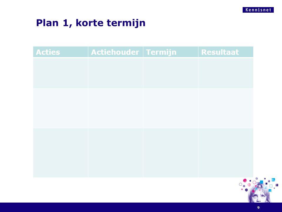 Plan 1, korte termijn 9 ActiesActiehouderTermijnResultaat