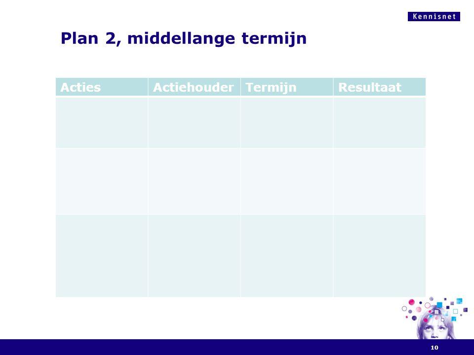 Plan 2, middellange termijn 10 ActiesActiehouderTermijnResultaat