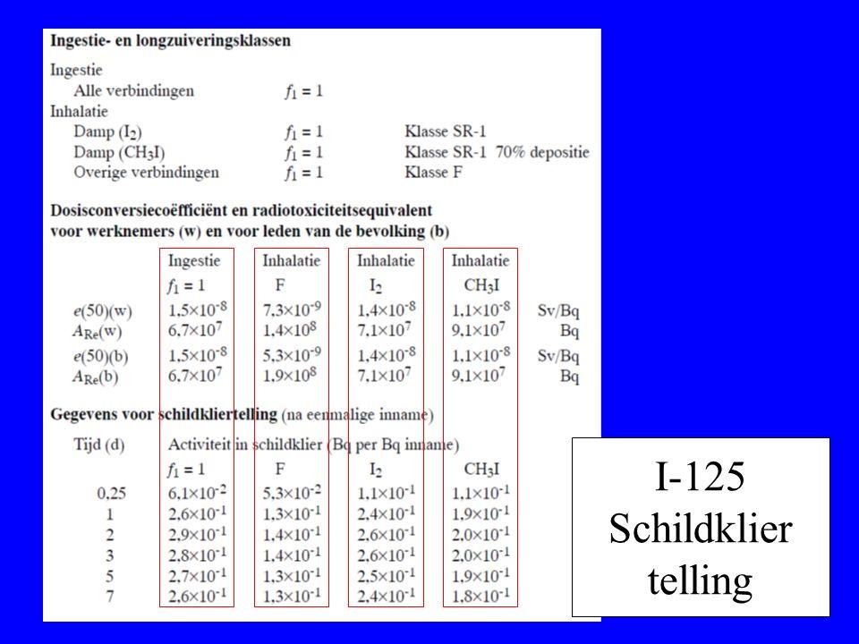 I-125 Schildklier telling