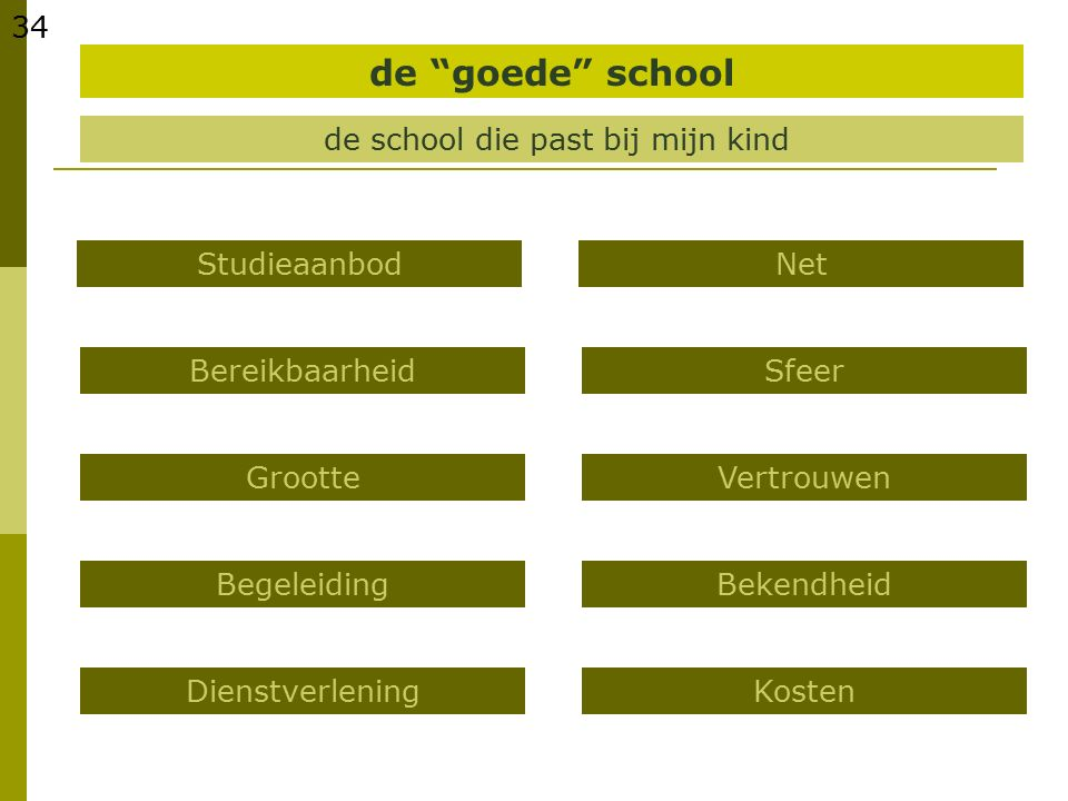 """34 de school die past bij mijn kind Studieaanbod Bereikbaarheid de """"goede"""" school Grootte Begeleiding Dienstverlening Net Sfeer Vertrouwen Bekendheid"""