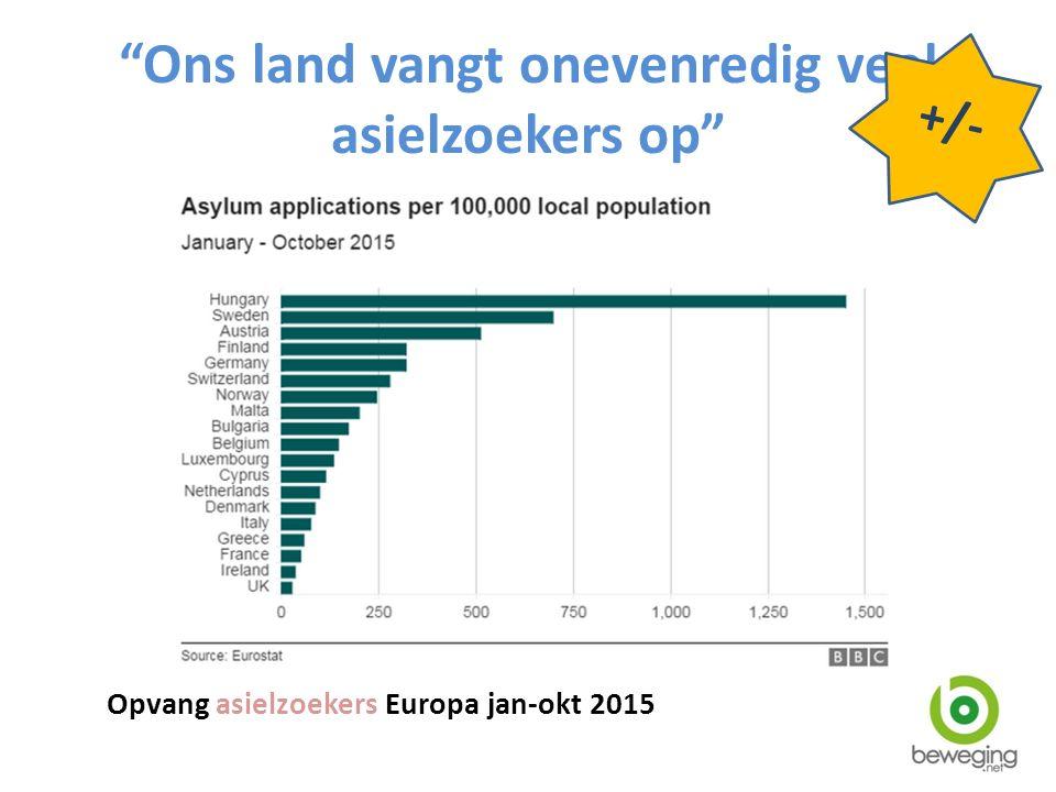 """""""Ons land vangt onevenredig veel asielzoekers op"""" Opvang asielzoekers Europa jan-okt 2015 +/-"""