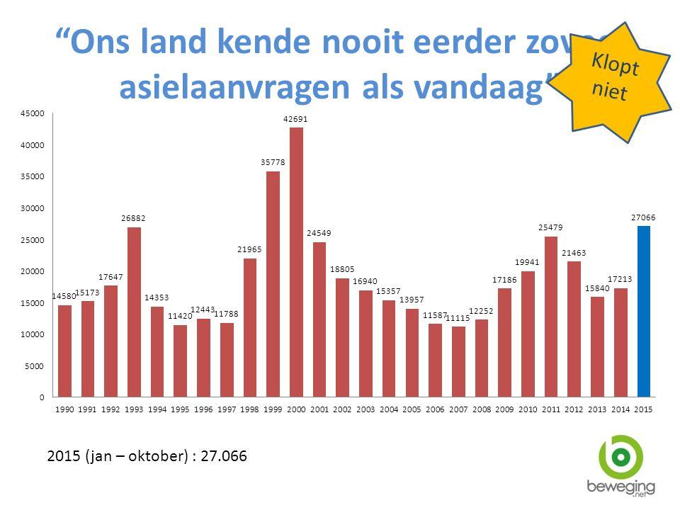 2015 (jan – oktober) : 27.066 Klopt niet