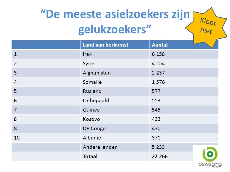 De meeste asielzoekers zijn gelukzoekers Land van herkomstAantal 1Irak6 158 2Syrië4 154 3Afghanistan2 237 4Somalië1 576 5Rusland577 6Onbepaald553 7Guinee545 8Kosovo433 8DR Congo430 10Albanië370 Andere landen5 233 Totaal22 266 Klopt niet