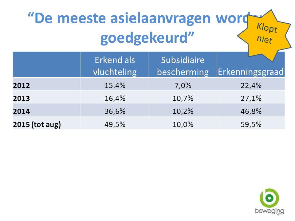 De meeste asielaanvragen worden goedgekeurd Erkend als vluchteling Subsidiaire beschermingErkenningsgraad 201215,4%7,0%22,4% 201316,4%10,7%27,1% 201436,6%10,2%46,8% 2015 (tot aug)49,5%10,0%59,5% Klopt niet