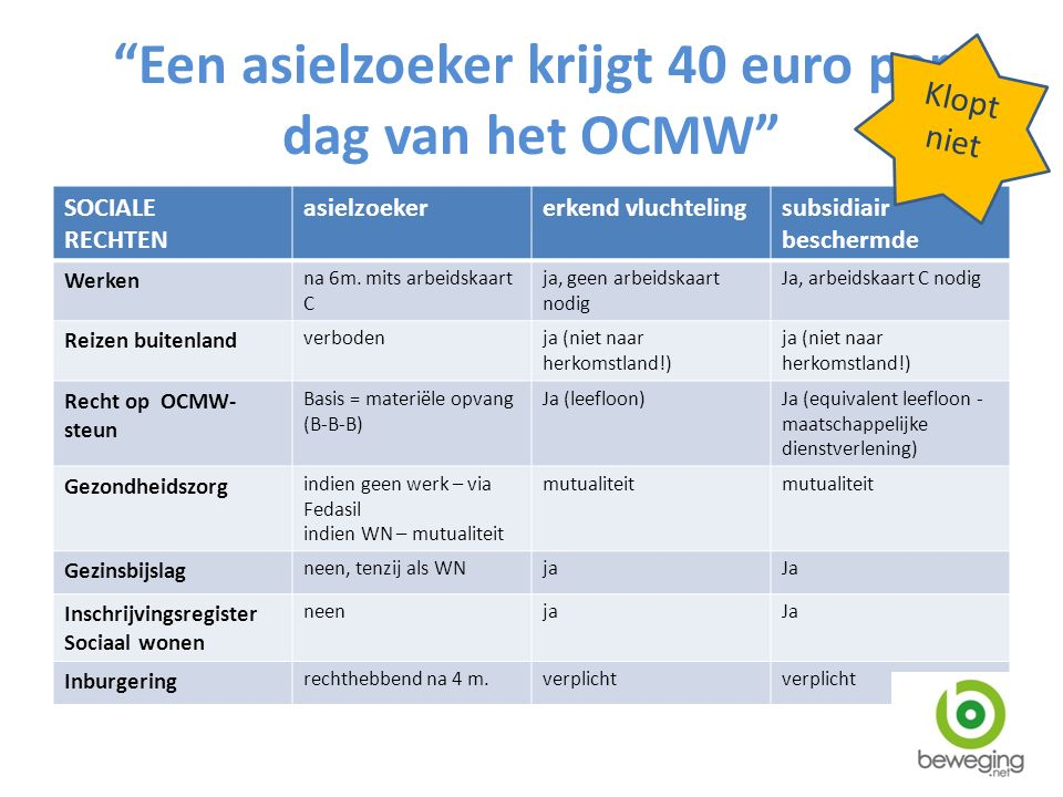Een asielzoeker krijgt 40 euro per dag van het OCMW SOCIALE RECHTEN asielzoekererkend vluchtelingsubsidiair beschermde Werken na 6m.