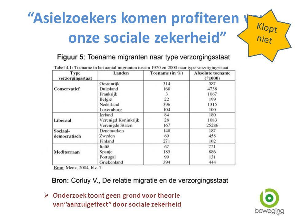 """""""Asielzoekers komen profiteren van onze sociale zekerheid""""  Onderzoek toont geen grond voor theorie van""""aanzuigeffect"""" door sociale zekerheid Klopt n"""