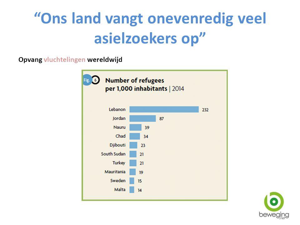 Ons land vangt onevenredig veel asielzoekers op Opvang asielzoekers Europa jan-okt 2015 +/-