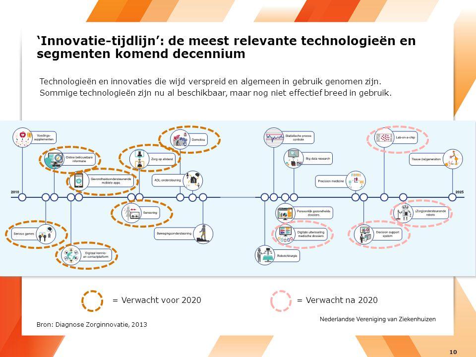 'Innovatie-tijdlijn': de meest relevante technologieën en segmenten komend decennium = Verwacht voor 2020= Verwacht na 2020 Technologieën en innovaties die wijd verspreid en algemeen in gebruik genomen zijn.