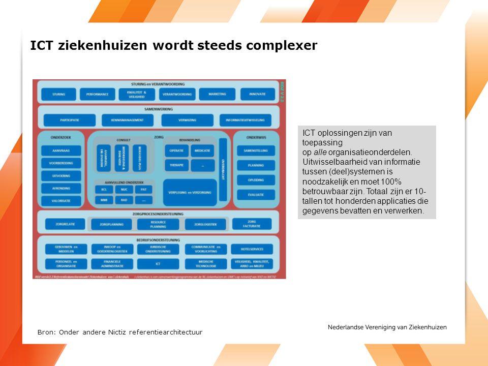 ICT ziekenhuizen wordt steeds complexer ICT oplossingen zijn van toepassing op alle organisatieonderdelen.